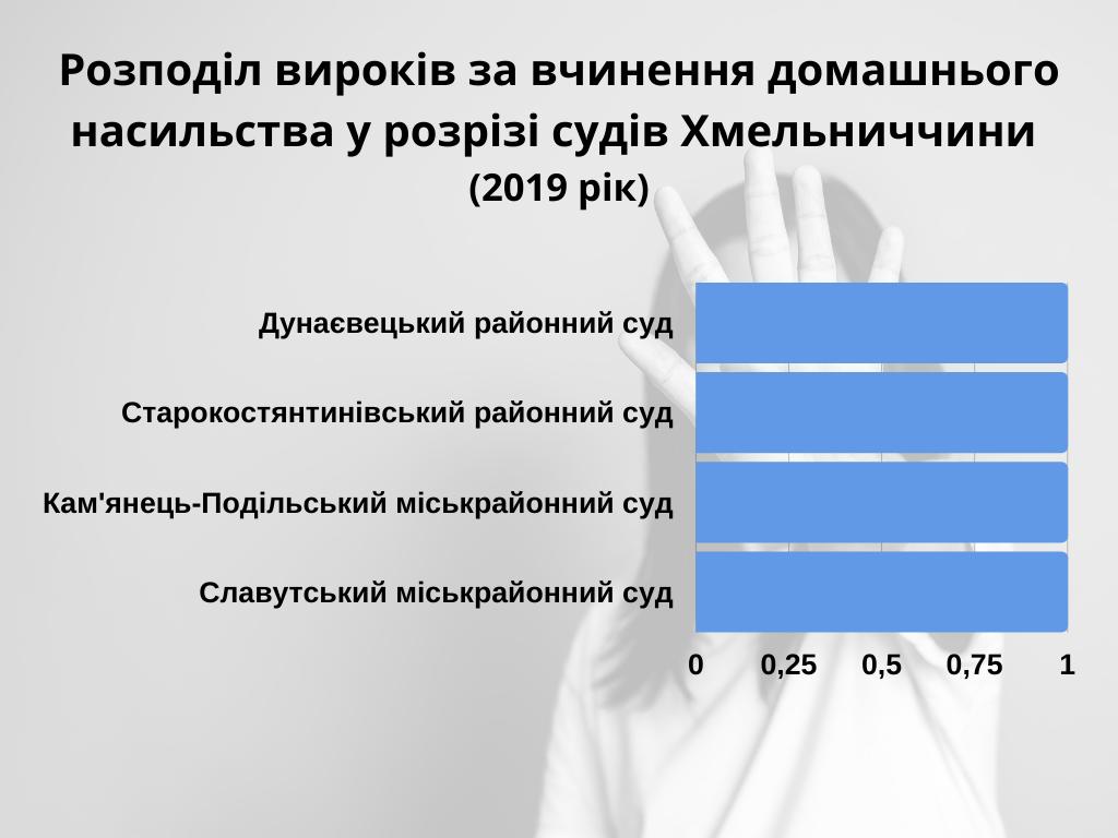 analitika-zhar-domashnie-nasilie-2019