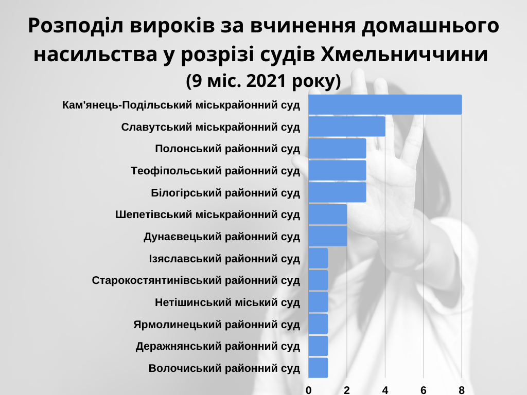 analitika-zhar-domashnie-nasilie-2021