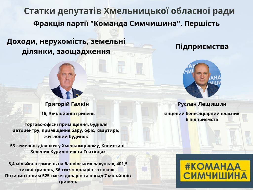 Хто більше: які статки задекларували депутати Хмельницької обласної ради?, фото-1