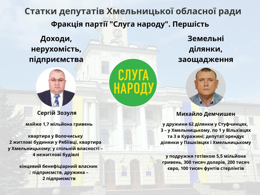 Хто більше: які статки задекларували депутати Хмельницької обласної ради?, фото-4